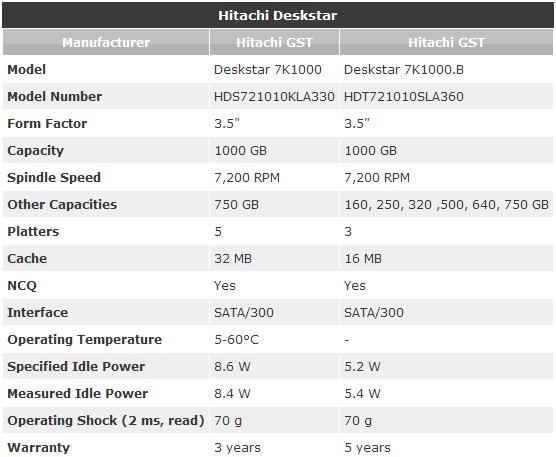 Hitachi Deskstar
