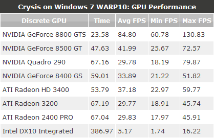 WARP10: GPU Performance