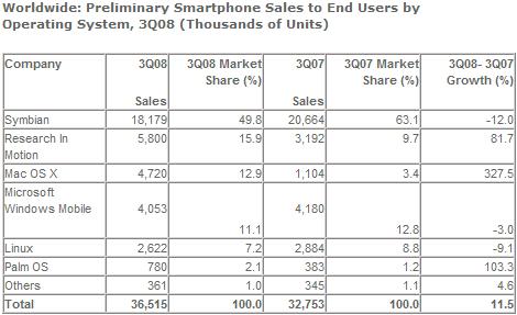 세계 스마트폰 판매량 - OS별 2008년 3분기 (단위: 천대)