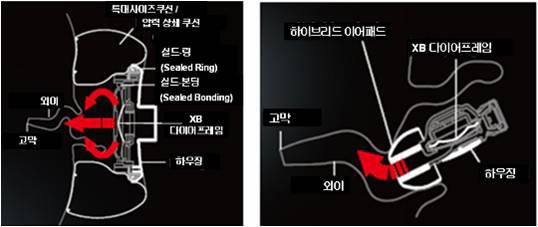 MDR-XB 헤드폰 및 이어폰 5종 출시