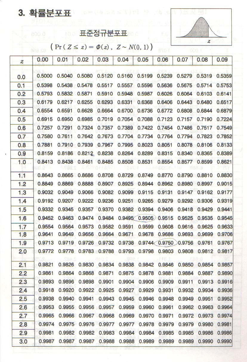 Standard Normal Distribution Table | Search Results ... Z Table Chart Negative