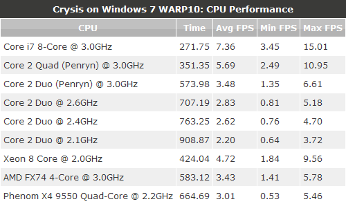 WARP10: CPU Performance