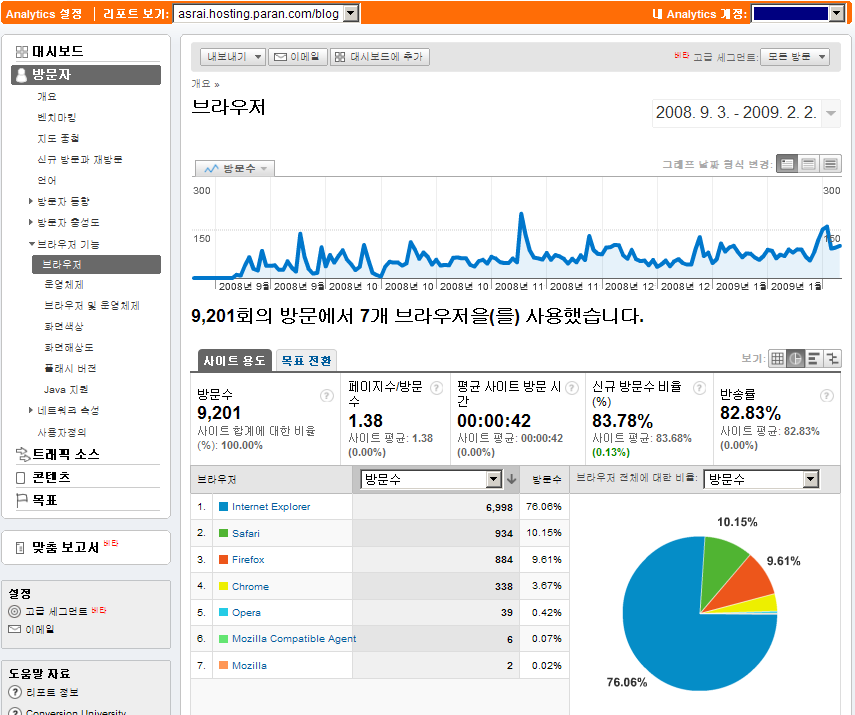 구글 통계 분석으로 본 모바일로 여는 세상 - anytime, anywhere 블로그의 방문자 웹브라우저 점유율